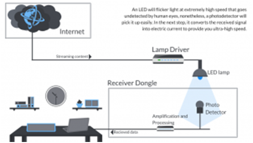 All You Know ABout Li-Fi Internet: 100X Faster Than Wi-Fi